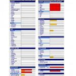 Resultat för födoämnesintoleranstest med staplar för respektive födoämne.