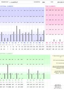 HMA analysresultatets staplar